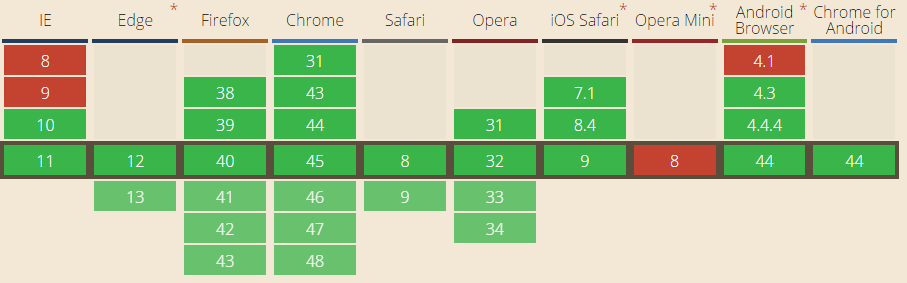 Can I use... Support tables for HTML5  CSS3  etc