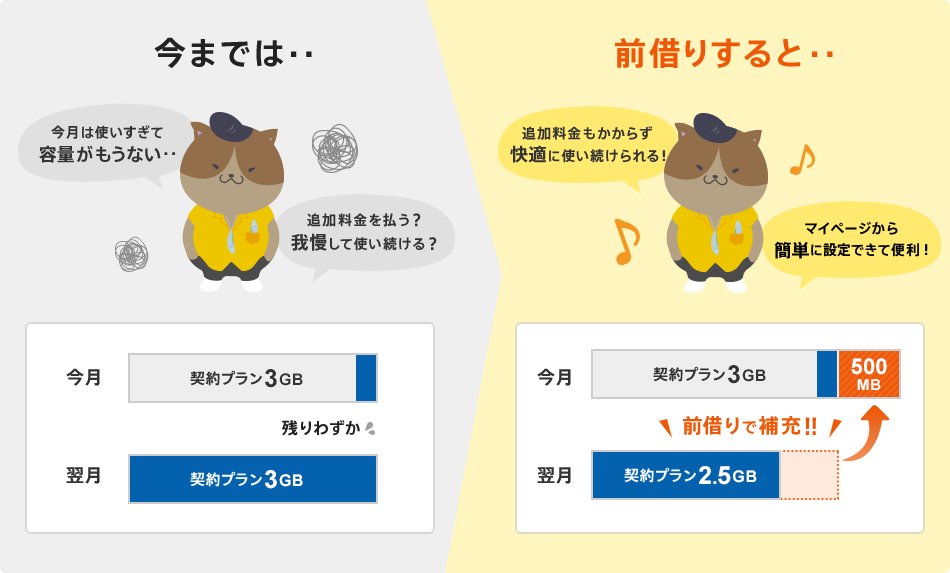 nuroモバイル、深夜のみ使い放題の「深夜割」や、業界初のデータ前借りに対応。通話定額も5分→10分に延長