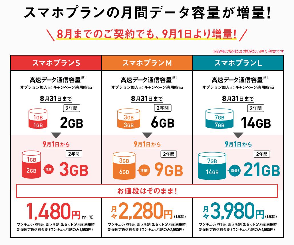 ワイモバイル、2018年9月よりデータ容量を増量!プランSは3GB、プランMは9GB、プランLは21GBに
