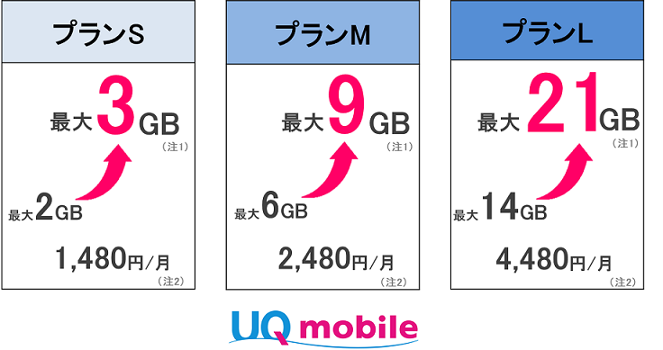 UQ mobile、12月1日から「おしゃべりプラン」と「ぴったりプラン」のデータ通信量を増量。データ特盛キャンペーンで9月から適用可能に